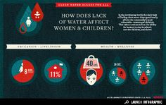 How Does Lack of #Water affect #Women and #Children #ddj