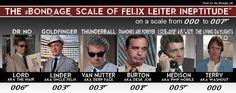 Scale of Felix Leiter Ineptitude