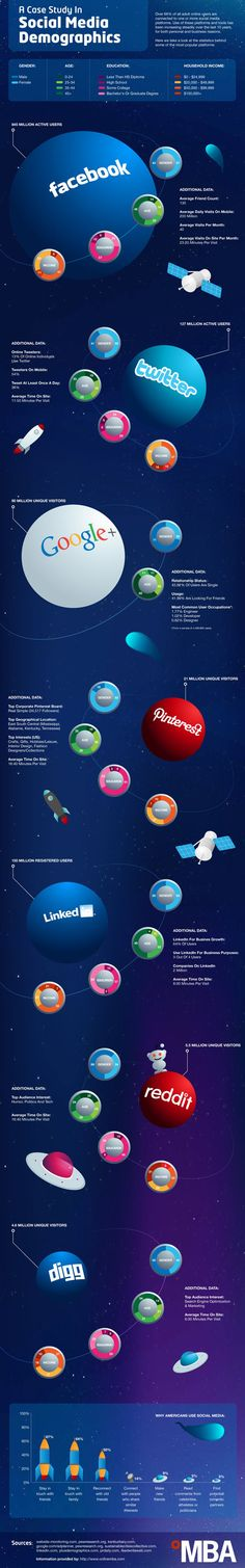 More Social Media Demographics - Big 4 plus Pinterest, Digg and Reddit