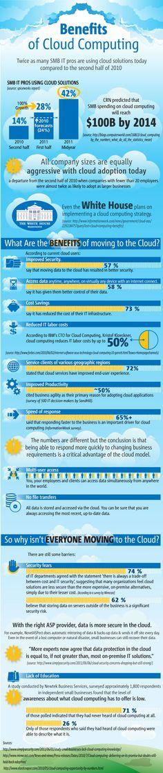 Cloud Computing benefits #Infographics #Cloud #Computing #Scalability