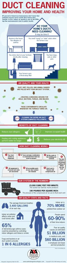 Duct Cleaning To Improve Your Home - Infographic