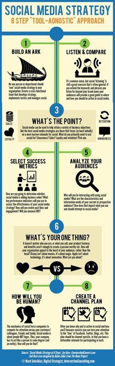 8 Step #Social #Media #Strategy