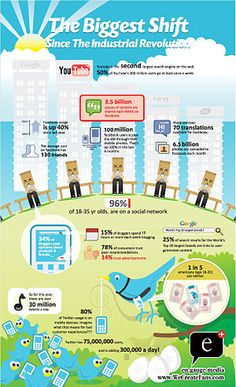 Infographic on how to monetize Social Media