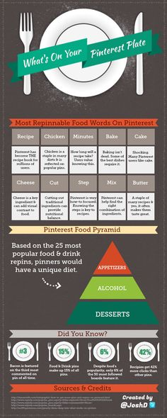 "The team at LLsocial have taken a good look at the types of Pinterest words that we're ""dishing up"" about food on our pinboards everyday.    This infographic shows us the ten most repinniable food words shown on your favorite pinning platform, along with the type of diet that we would have as consumers of food on Pinterest. It also demonstrates some other juicy statistics about food to get us working up an appetite!"