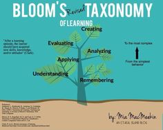 What Is A Revised Version Of Bloom's Taxonomy of Learning?