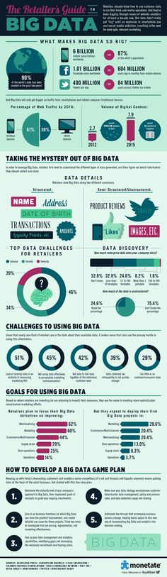 Big data infographic | Econsultancy