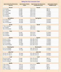 Baking Pan Conversion Chart - a handy printable that helps when you need to substitute a pan or are changing the volume of a recipe - www.bakedoctor.co...