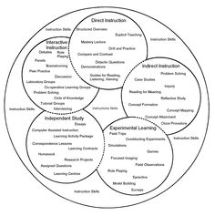 Broad Areas of teaching methods   -Repinned by Totetude.com