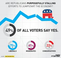 Are Republicans PURPOSEFULLY STALLING efforts to jumpstart economy?