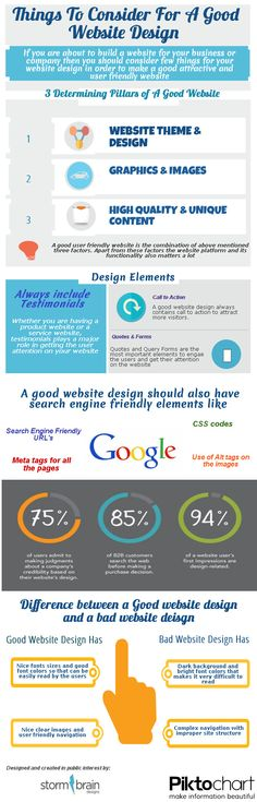 Things to consider for a good website design #infographic