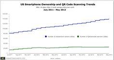 Data Dive: QR Codes