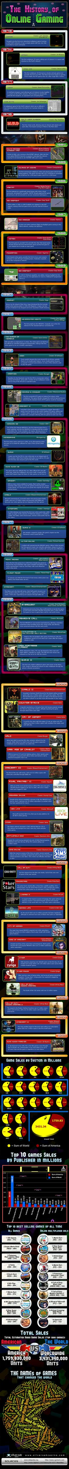 The History of Online Gaming