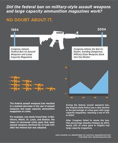 Assault weapon ban stats