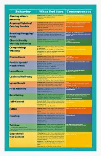 Behavior Chart: A chart of bad behavior, scripture and consequences - this links to the transcript of a teaching on discipline from a Godly perspective. Fantastic tool!