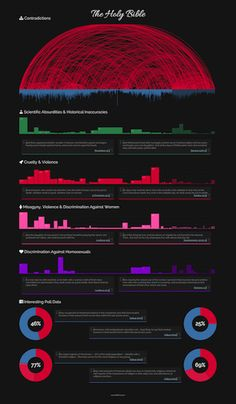 BibViz Project - Bible Contradictions, Misogyny, Violence, Inaccuracies interactively visualized