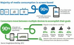 Mobile - Our Multiscreen World
