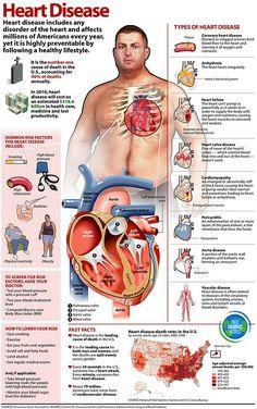 Heart Health Infographic