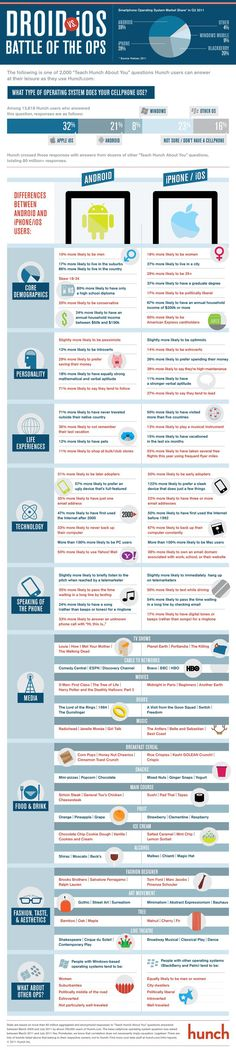 Droid vs iOS : one of the best #infographics I've seen - it's like VHS v Betamex all over again #innovation #in #technology #crm #mobile