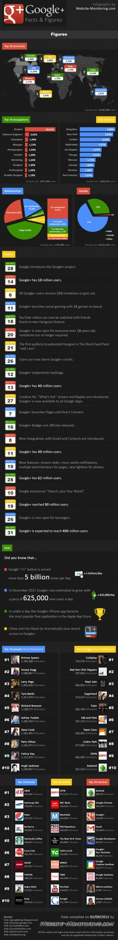 Google+ Most Popular With Male Users, Students [INFOGRAPHIC]