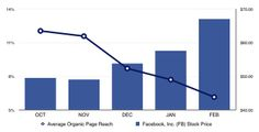 This Chart Explains the Reachpocalypse:  Why Facebook is Laughing All the Way to the Bank #Facebook #socialmedia