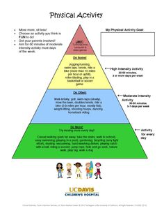 Physical activity pyramid from UC Davis Children's Hospital