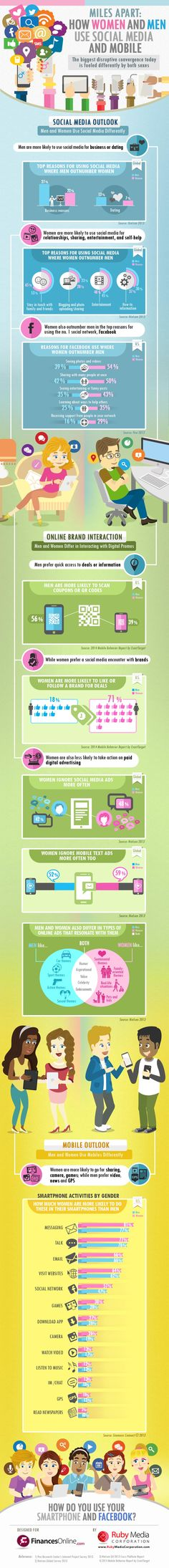 How men and women use social media and mobile #infographics
