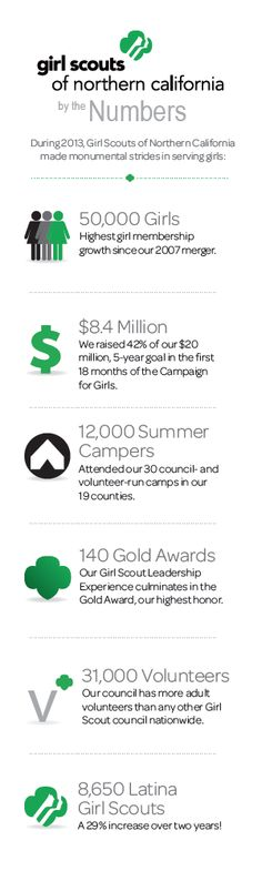 Girl Scouts NorCal By the Numbers. http://www.GirlScoutsNorCal.org/CampaignForGirls