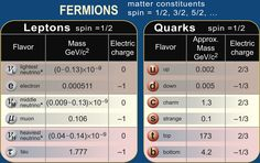Fermions Table  (credit: Contemporary Physics Education Project)