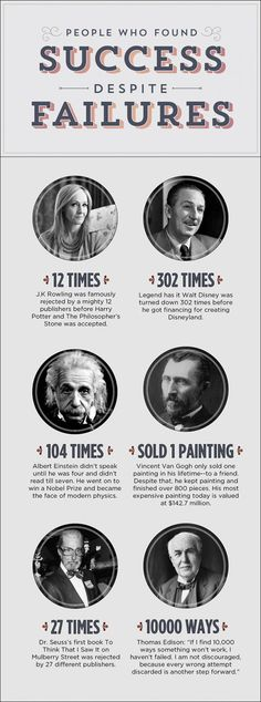 People Who Found Success Despite Failures. Believe it + Go for it = it will happen