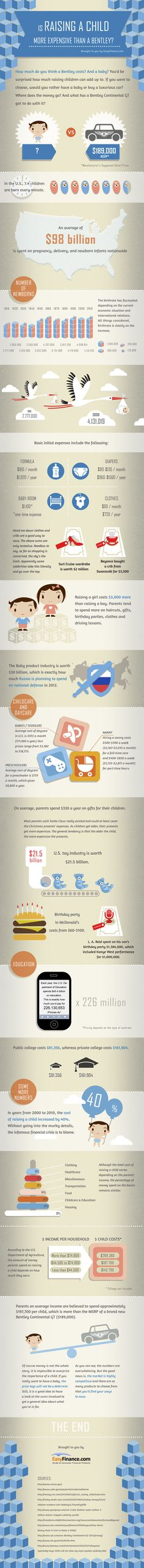 Is raising a child more expensive than a bentley?