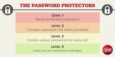What level of password protector do you fit under?