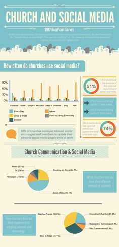 Infographic showing how the Church is using social media. church social, church communic, market, social media, churches, socialmedia, church media, medium, media infograph