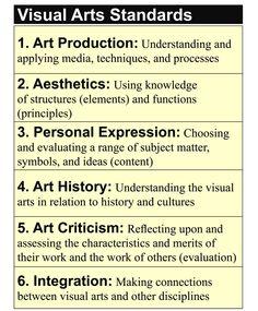 National Art Standards; Mr. Mallory's Stuff for Students, http://mrmallory.blogspot.com