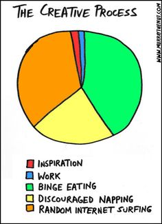 Creativity Pie Chart: creativitity pie chart creativ process, true facts, funny pictures, funni, writing process, colleg, christmas projects, true stories, pie charts