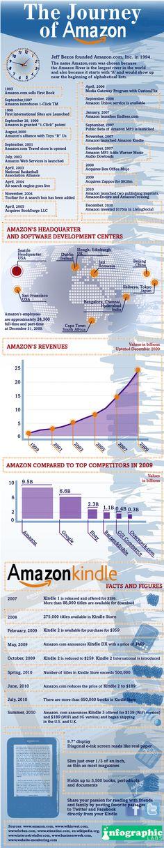 #amazon #infographic