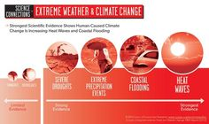 Extreme Weather & Climate Change