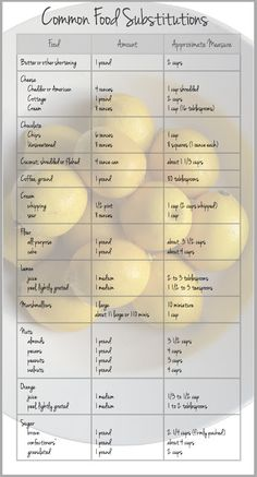Common Food Substitutions.  - A few charts also with several measurement conversions in 3 styles.
