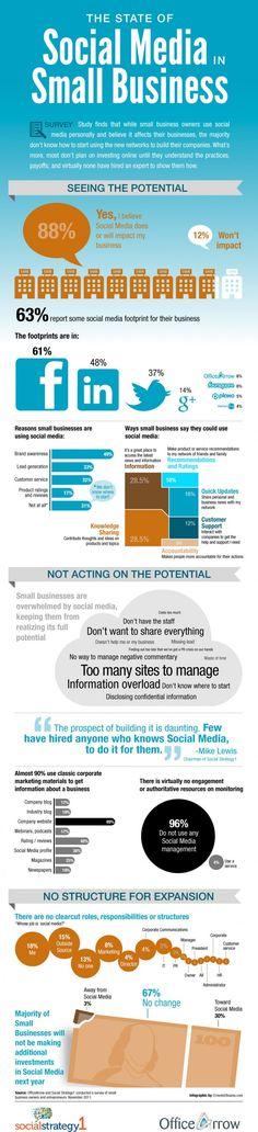 Social Media & Small Business #Infographic #SmallBiz #SocialMedia