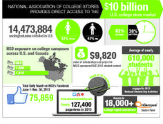 Some quick facts about @natlstudentday