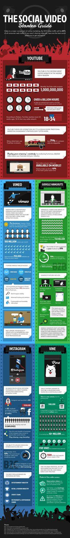 The Social Video Starter Guide - #SocialMedia #SocialNetworks #Infographic