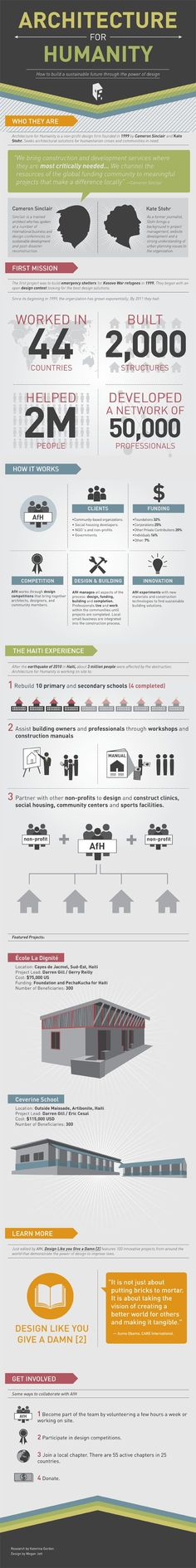 Infographic: Architecture for Humanity