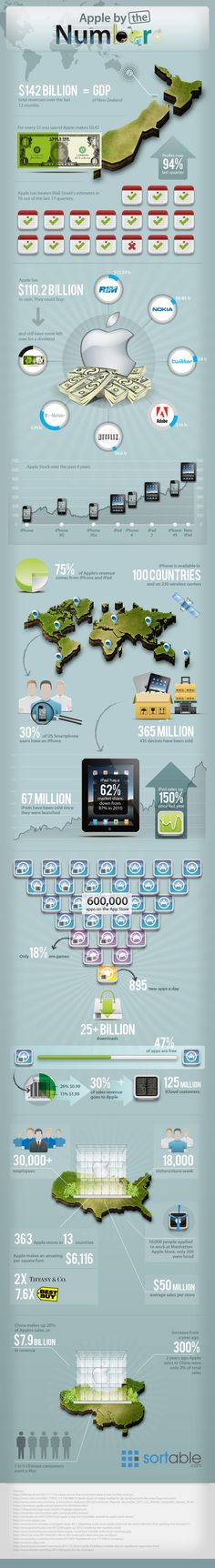 Apple by the Numbers #infographic