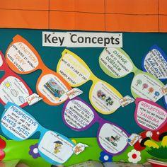 Pyp key concepts- baglantili kavramlar