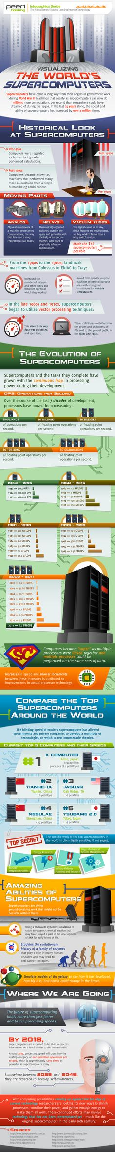 The Journey from Computers to Super Computers (and Beyond) #infographic [ via http://twitter.com/12C4 ]