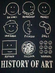 Cute history of Art