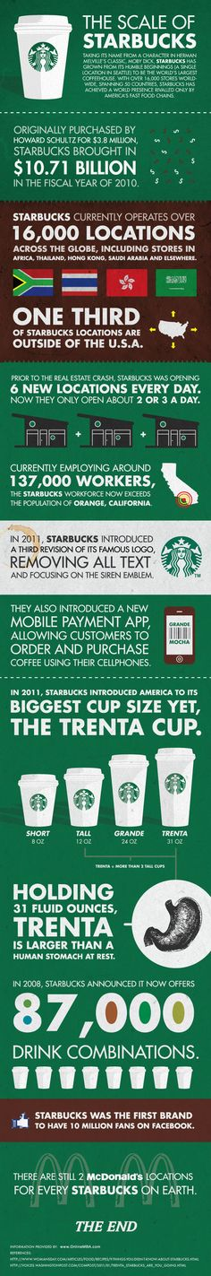 #Starbucks #Infographic #marketing