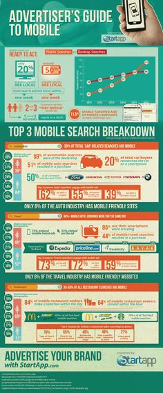 Mobile search is on the rise. This infographic provides an advertiser's guide to mobile as well as a breakdown of the top three mobile searches.