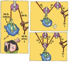 How Pulleys Work: Physical Science Infotoons by Michael Kline.
