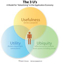 "The ""three U's"" of UX #ux"