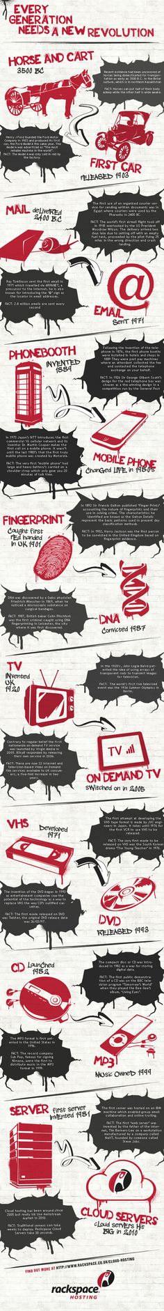 Technological Revolution! [infographic]